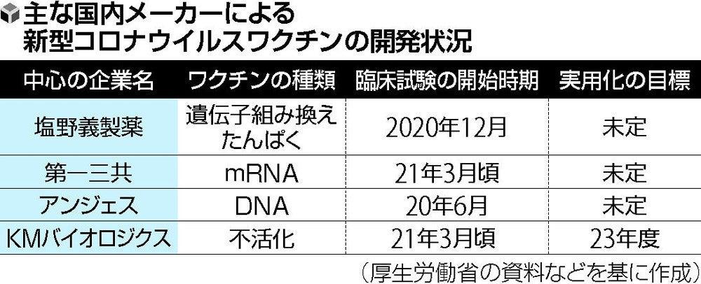 ワクチン コロナ 開発 状況 ウイルス 新型コロナウイルスワクチン 日本国内の開発・接種状況は(7月7日更新)