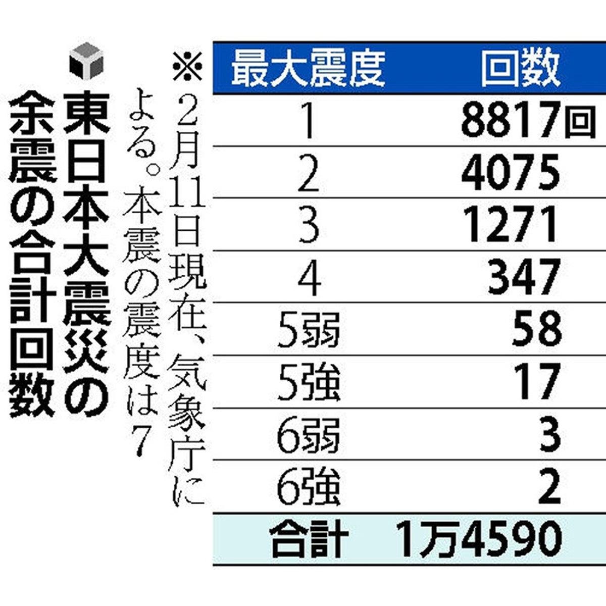 大震災 余震 回数 東日本
