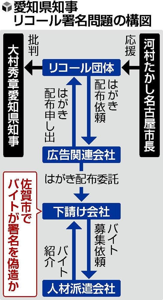 大村知事リコール 署名数