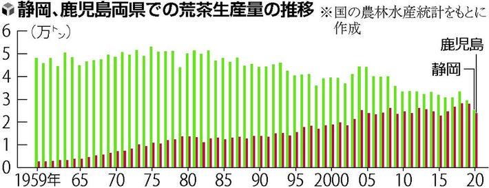 お茶 の 生産 量 日本 一 は