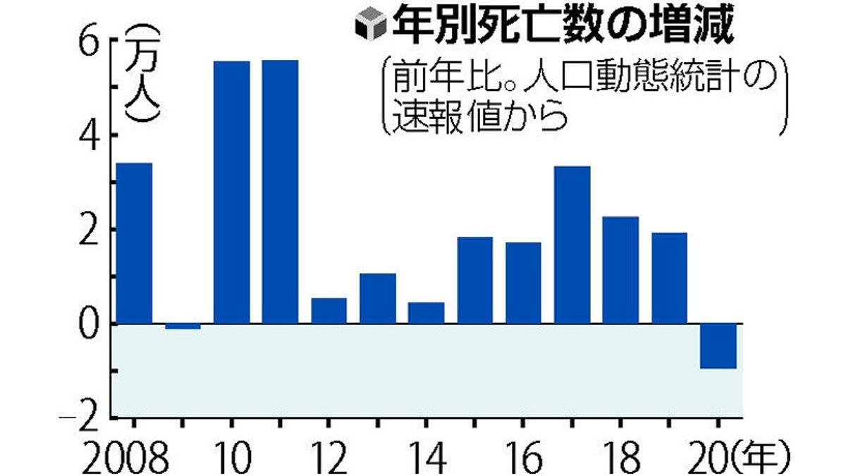 死亡 数 インフルエンザ 者 今、あえて日本の死因別死亡者数を調べてみた 竹永 大