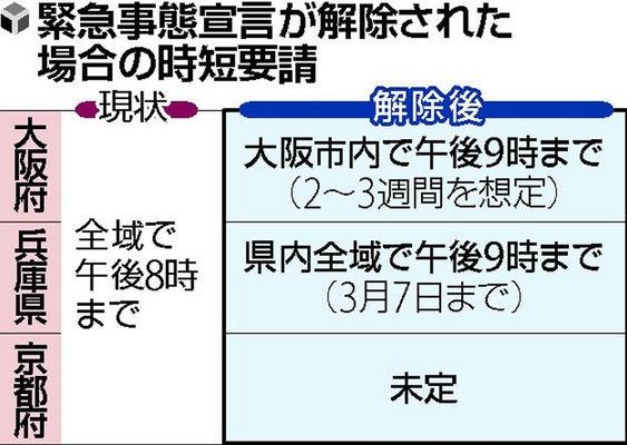 大阪 緊急 事態 宣言 解除 大阪府 緊急事態宣言 今月いっぱいでの解除要請の方針を決定