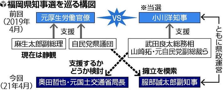 選 知事 福岡 県