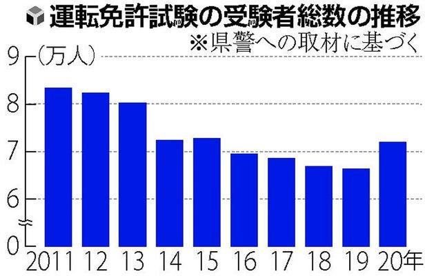 免許 コロナ 運転 福岡 更新 免許更新、福岡の7警察署などで予約制に 全国2例目