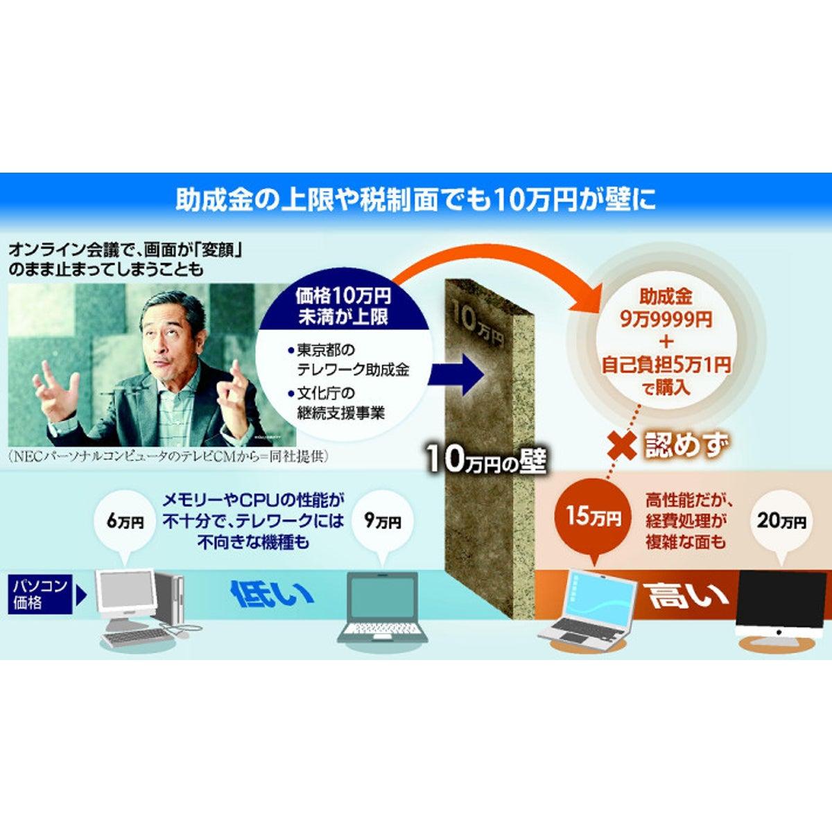 テレワーク阻む「10万円の壁」とは…SNSでも不満相次ぐ : 経済 ...