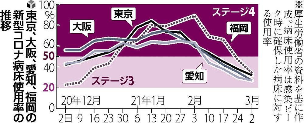 新型 コロナ ウイルス 感染 者 数 福岡