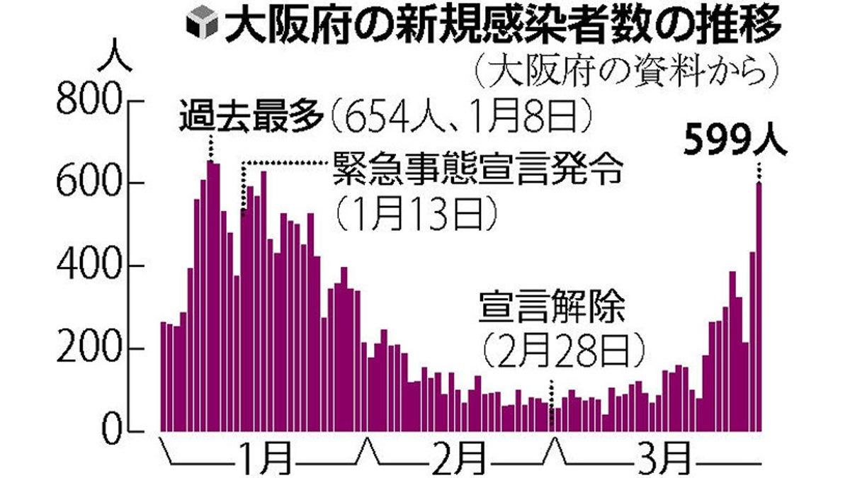 大阪 府 新型 コロナ 感染 者 数