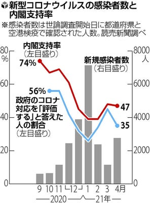 今日 の 内閣 支持 率 今日の内閣支持率 - jra.net