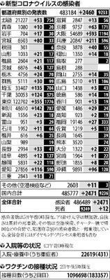 東京 都 自治体 別 コロナ 感染 者 数