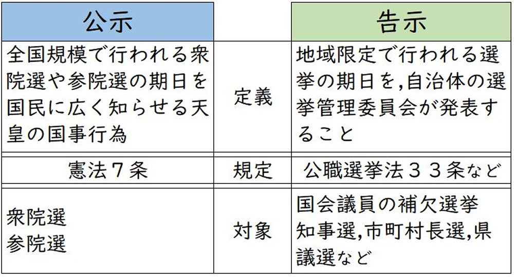 法 公職 選挙 公職選挙法 -SNSでの選挙運動はOK、メールはNG