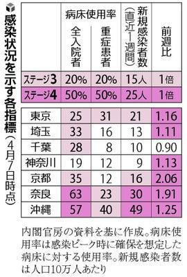 東京 23 区 感染 者 数