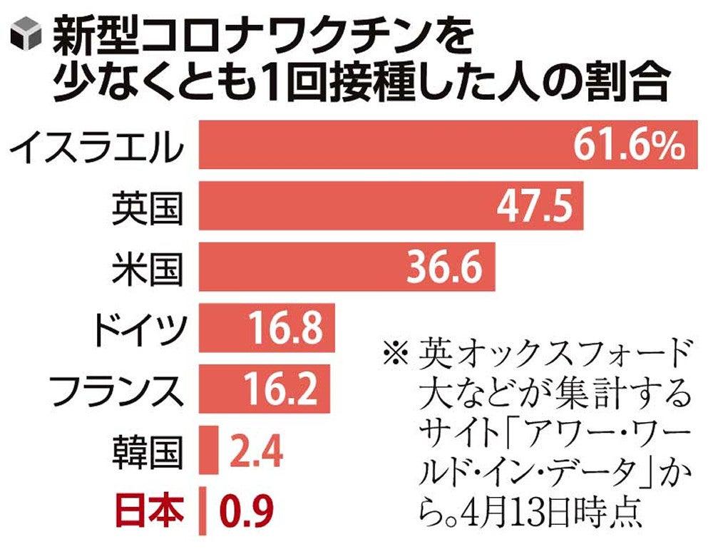 コロナ ワクチン 日本