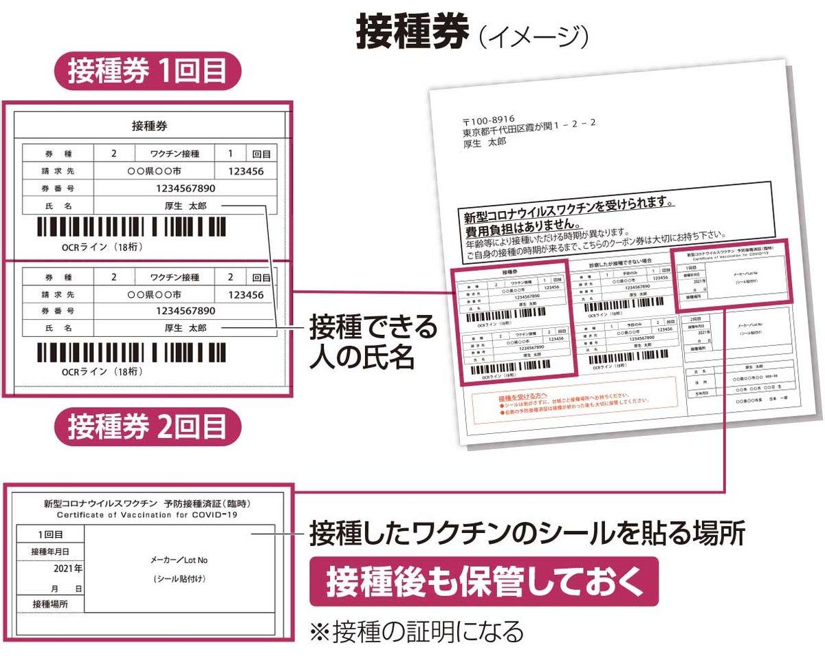 接種券のイメージ。接種できる人の氏名が書いてあり、接種したワクチンのシールを貼る場所もある。接種後も保管しておく。接種の証明になる。