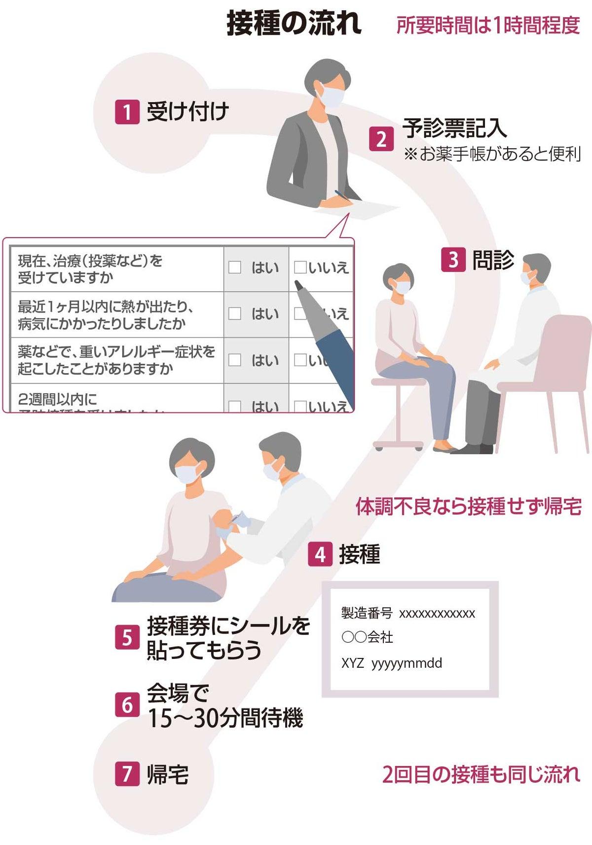 接種の流れ。所要時間は1時間程度。受付、予診票記入(お薬手帳があると便利)、問診、接種、接種券にシールを貼ってもらう、会場で15〜30分待機、帰宅。2回目の接種も同じ流れ。