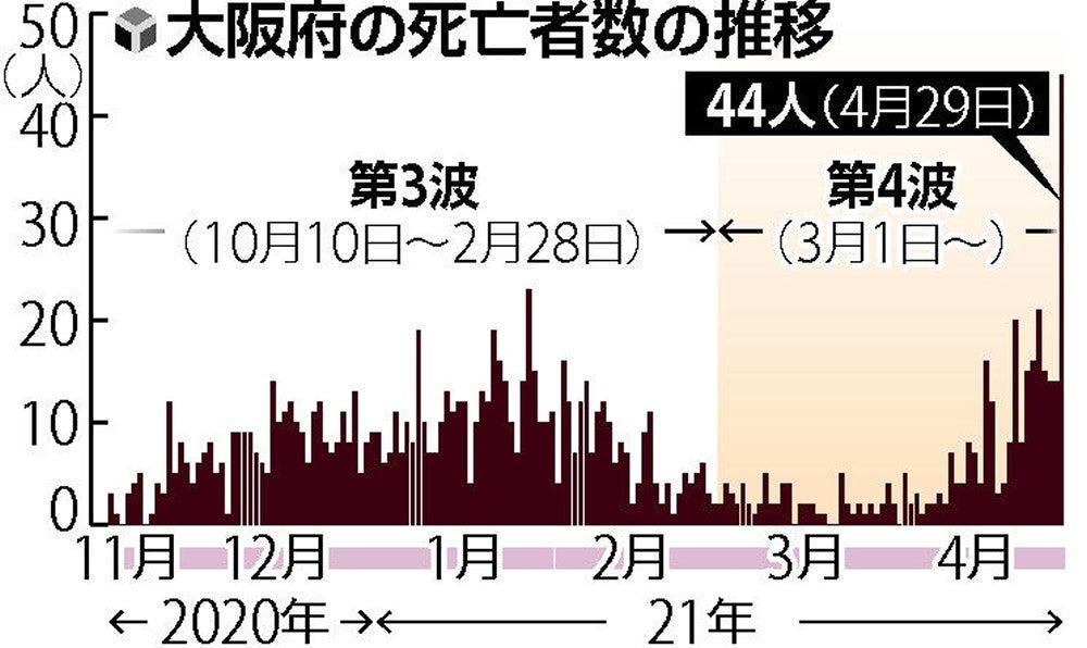 人数 大阪 コロナ 新型コロナウイルス感染症|大阪府感染症情報センター