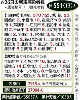 コロナ 小樽 市 小樽市のワクチン接種の予約について