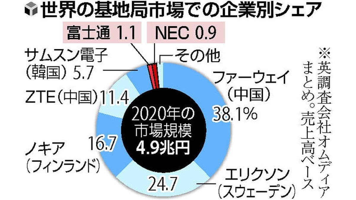 5g 局 日本 基地 auとソフトバンク、5Gで「基地局シェアリング」地方の基地局を共同で整備