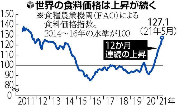 世界の食料価格、12か月連続上昇…日本でも家計への影響必至 : 経済 : ニュース : 読売新聞オンライン